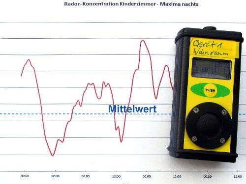 Haus mit Radon und Schimmel geerbt