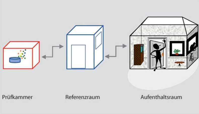sachverst ndiger f r baubiologie und umweltanalytik. Black Bedroom Furniture Sets. Home Design Ideas